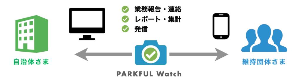 Watch概念図